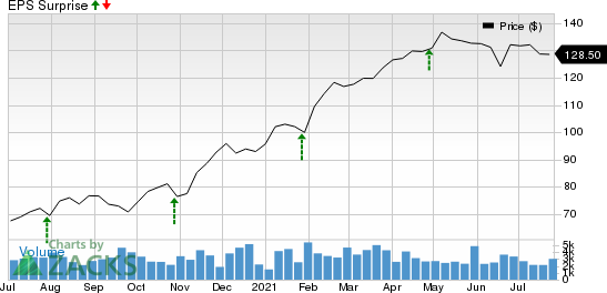 Raymond James Financial, Inc. Price and EPS Surprise