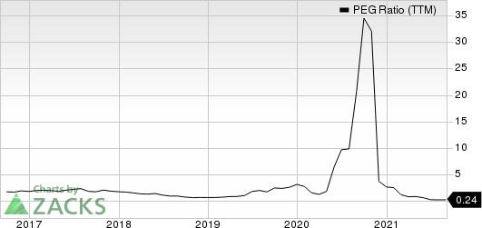 Westlake Chemical Corporation PEG Ratio (TTM)