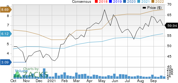 Toll Brothers, Inc. Price and Consensus