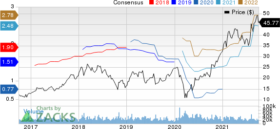 ON Semiconductor Corporation Price and Consensus