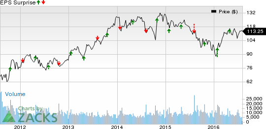 Parker-Hannifin (PH) Q4 Earnings: Disappointment in Store?