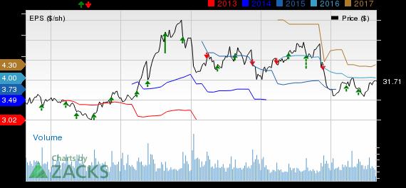 GameStop (GME) Tops Q2 Earnings, Sales Lag; Stock Down