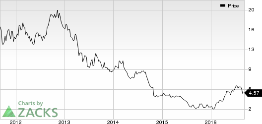 Yamana Gold (AUY) Catches Eye: Stock Moves 7.5% Higher