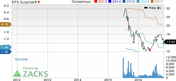 Teladoc (TDOC) Q3 Loss Lower Than Expected, View Revised