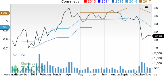 Falling Earnings Estimates Signal Weakness Ahead for Mistras Group (MG)