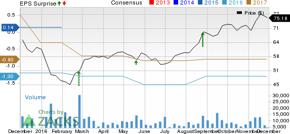 Autodesk (ADSK) Q3 Loss Wider than Expected, Stock Down