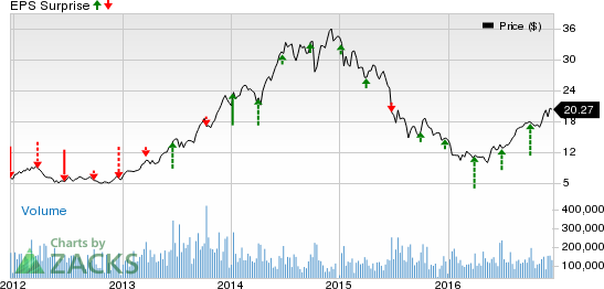 Micron (MU): Will It Spring a Surprise in Q1 Earnings?