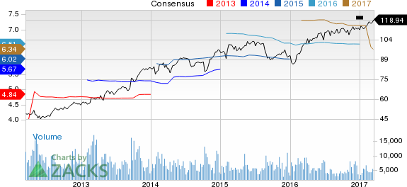 Why Is Aon PLC (AON) Up 2.3% Since the Last Earnings Report?