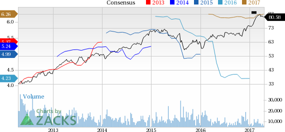 Allstate (ALL) Up 5.6% Since Earnings Report: Can It Continue?