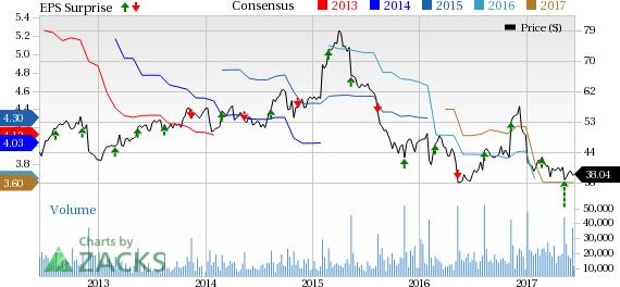 Should You Retain Kohl's (KSS) Stock in Your Portfolio?