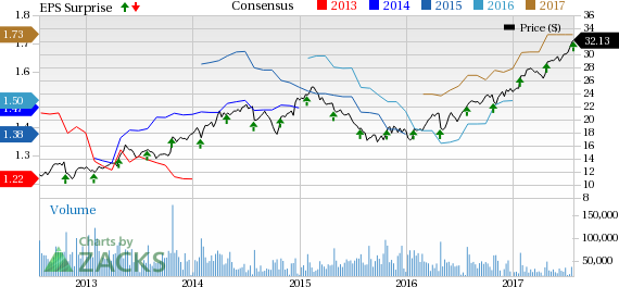 Corning (GLW) Beats Q2 Earnings Estimates on Strong Revenues