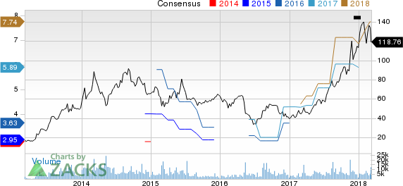 YY Inc. Price and Consensus