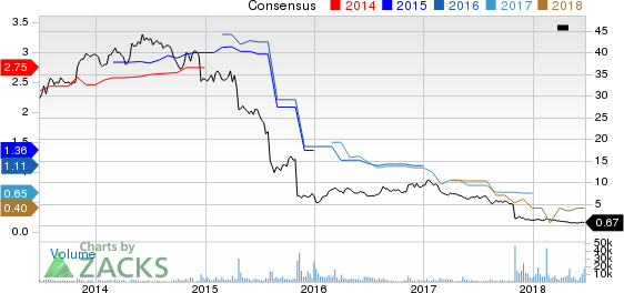Iconix Brand Group, Inc. Price and Consensus