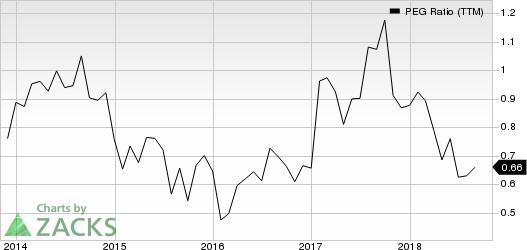 United Rentals, Inc. PEG Ratio (TTM)
