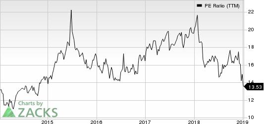 Cigna Corporation PE Ratio (TTM)
