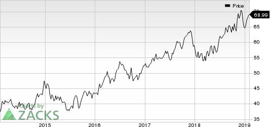 Ameren Corporation Price