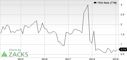 Beacon Roofing Supply, Inc. PEG Ratio (TTM)