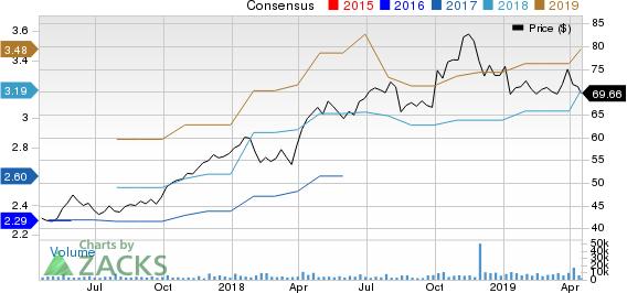 Lamb Weston Holdings Inc. Price and Consensus