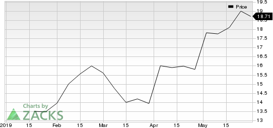 Mercantil Bank Holding Corporation Price
