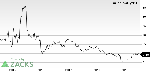 Koppers Holdings Inc. PE Ratio (TTM)