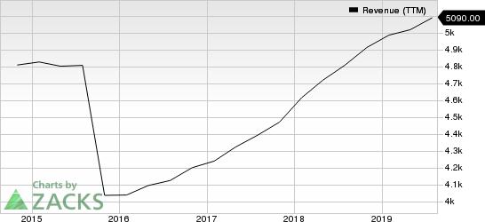 Agilent Technologies, Inc. Revenue (TTM)