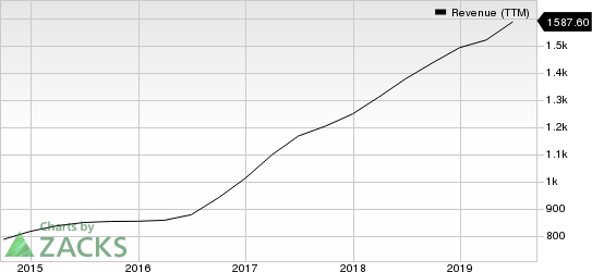 WEX Inc. Revenue (TTM)