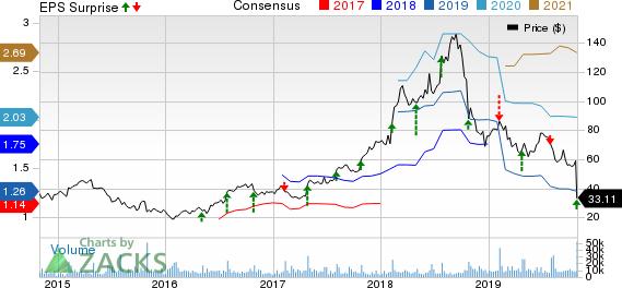 Grubhub Inc. Price, Consensus and EPS Surprise