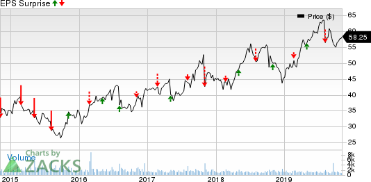 Cogent Communications Holdings, Inc. Price and EPS Surprise