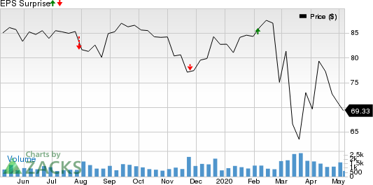 Spire Inc Price and EPS Surprise