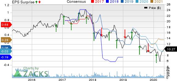 ADTRAN Inc Price, Consensus and EPS Surprise