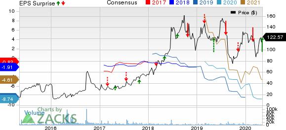 Sarepta Therapeutics Inc Price, Consensus and EPS Surprise
