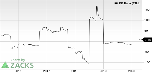 Orion Group Holdings Inc PE Ratio (TTM)