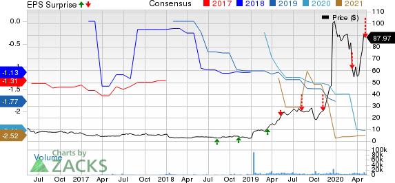 Axsome Therapeutics Inc Price, Consensus and EPS Surprise