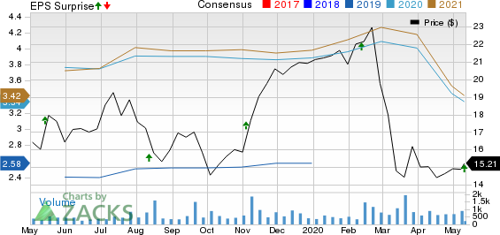 Victory Capital Holdings Inc Price, Consensus and EPS Surprise