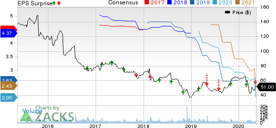 Stericycle Inc Price, Consensus and EPS Surprise