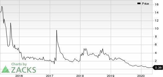 HTG Molecular Diagnostics Inc Price