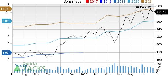 Vertex Pharmaceuticals Incorporated Price and Consensus