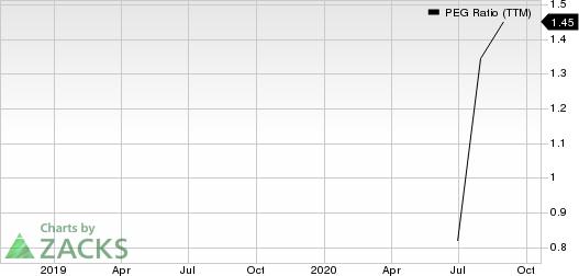 Cambium Networks Corporation PEG Ratio (TTM)