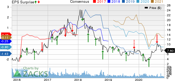 Century Aluminum Company Price, Consensus and EPS Surprise
