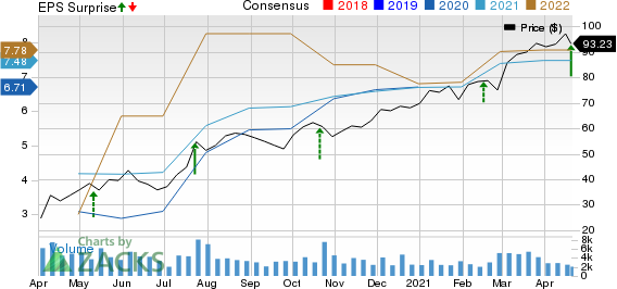 AutoNation, Inc. Price, Consensus and EPS Surprise
