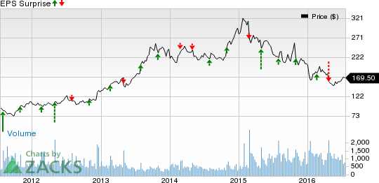 Boston Beer (SAM) Q2 Earnings: Will Troubles Continue?