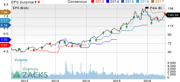 Chemed (CHE) Lags Q2 Earnings, Tops Revenues, View Up