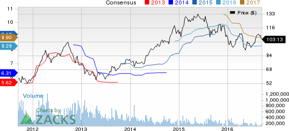 Are You Tuned to Newell (NWL) Stock's Solid Growth Story?