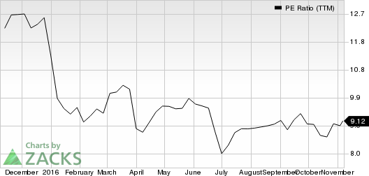 Lear Corp. (LEA): The Perfect Mix of Value and Rising Earnings Estimates?