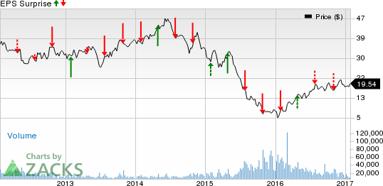 CONSOL (CNX) Q4 Earnings: What's in Store for the Stock?