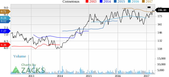 AvalonBay (AVB) Up 4.2% Since Earnings Report: Can It Continue?