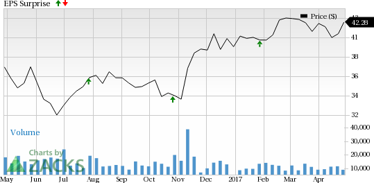 Franklin (BEN) Beat Fiscal Q2 Earnings and Revenue Estimates