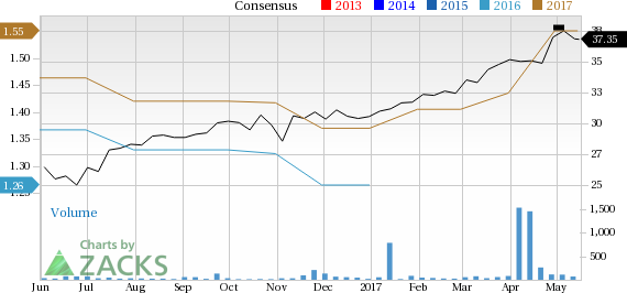 Increased Earnings Estimates Seen for Atlas Copco (ATLKY): Can It Move Higher?