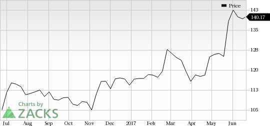 Looking for a Top Momentum Stock? 3 Reasons Why Intuit (INTU) is a Great Choice