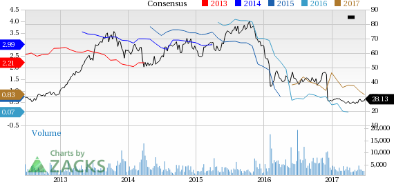 Lions Gate (LGF.A) Up 6% Since Earnings Report: Can It Continue?